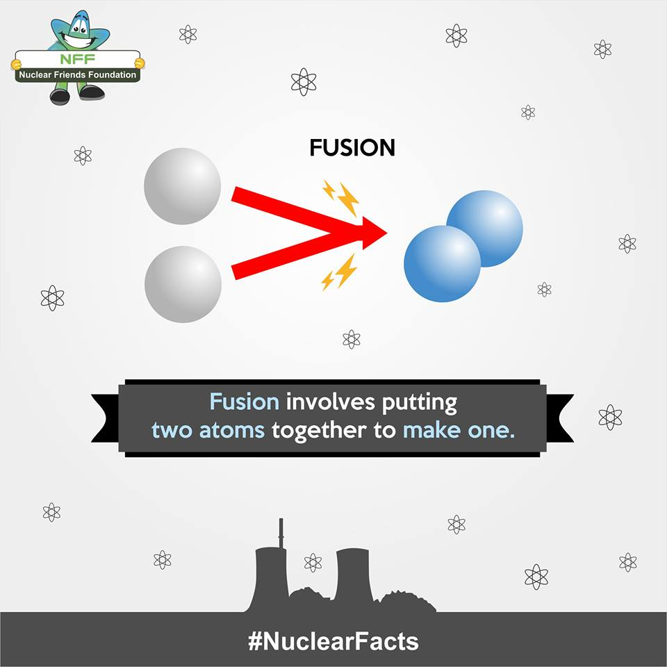 Posts page 36 nuclear friends foundation fusion involves putting two atoms together to make one pooptronica Image collections